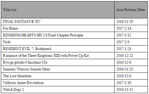 PS4 Pro gamelist