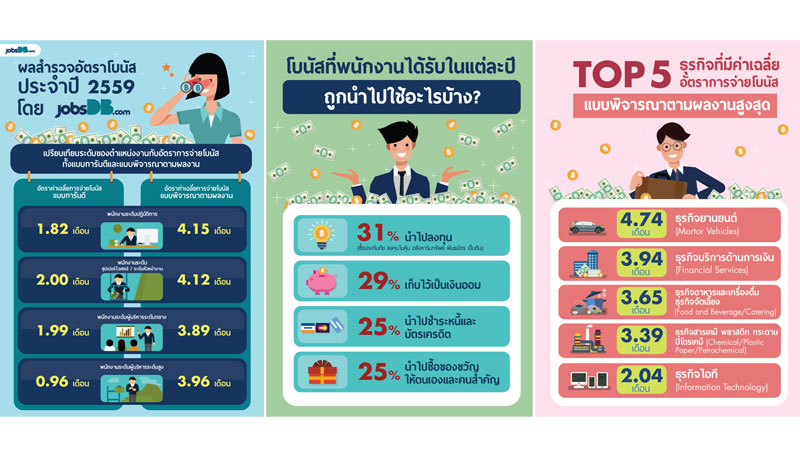 jobsdb-unveils-bonus-giving-in-thailand-2016