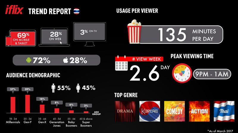 Infographic-for-iflix-Thailand